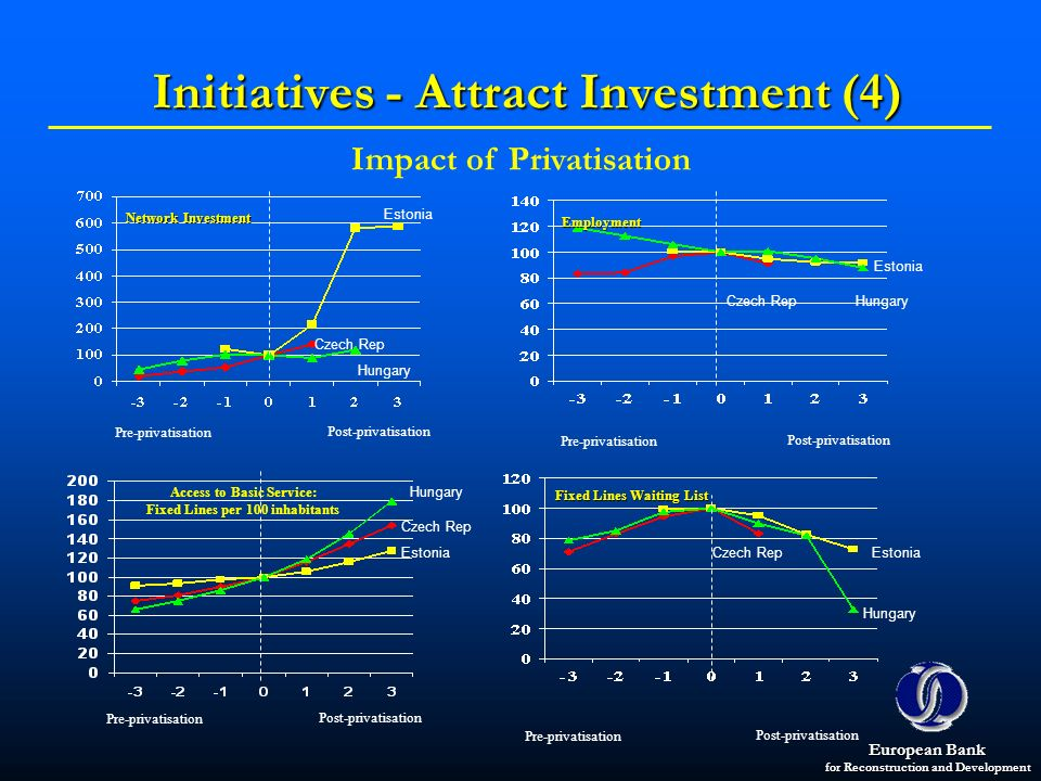 Initiatives - Attract Investment (4)