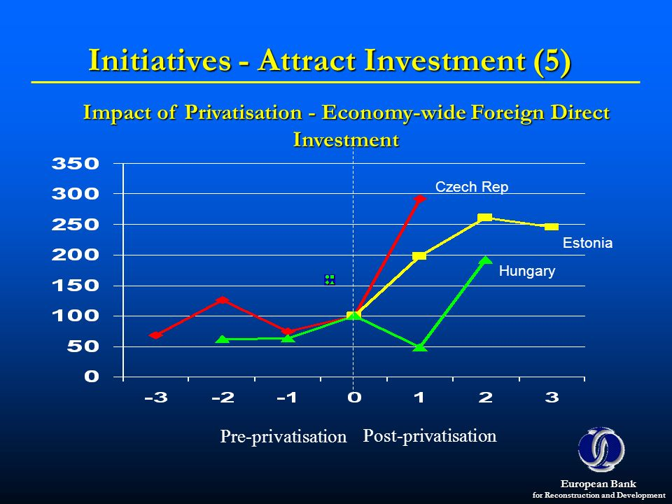 Initiatives - Attract Investment (5)