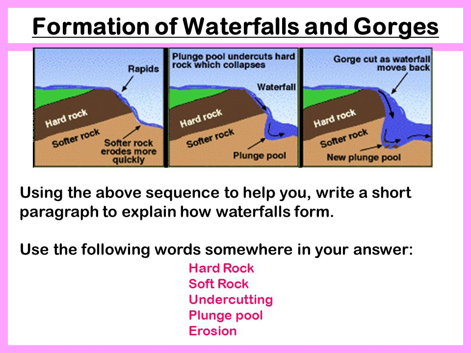 Waterfalls formation best waterfall 2017 gcse geography unit 1 edexcel b rivers wix ccuart Image collections