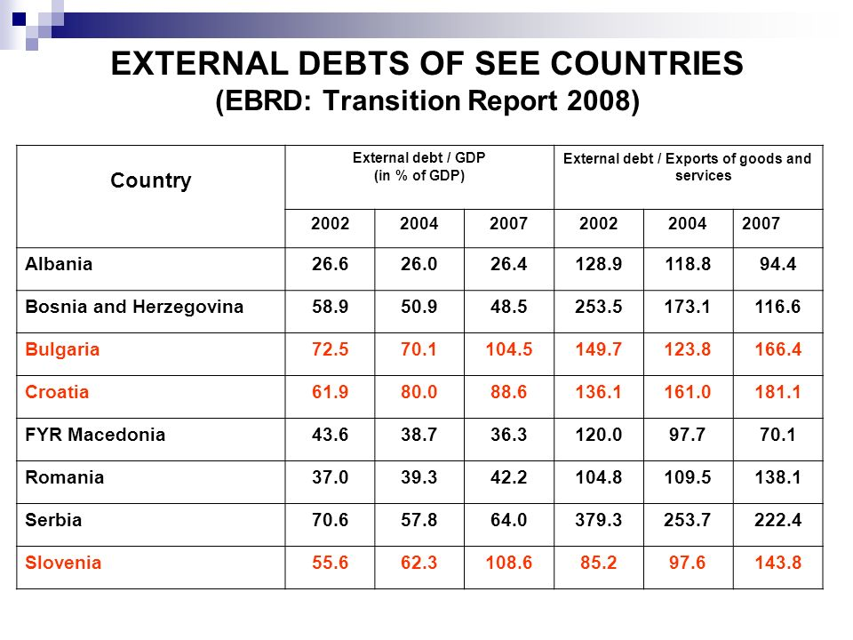 EXTERNAL DEBTS OF SEE COUNTRIES (EBRD: Transition Report 2008)