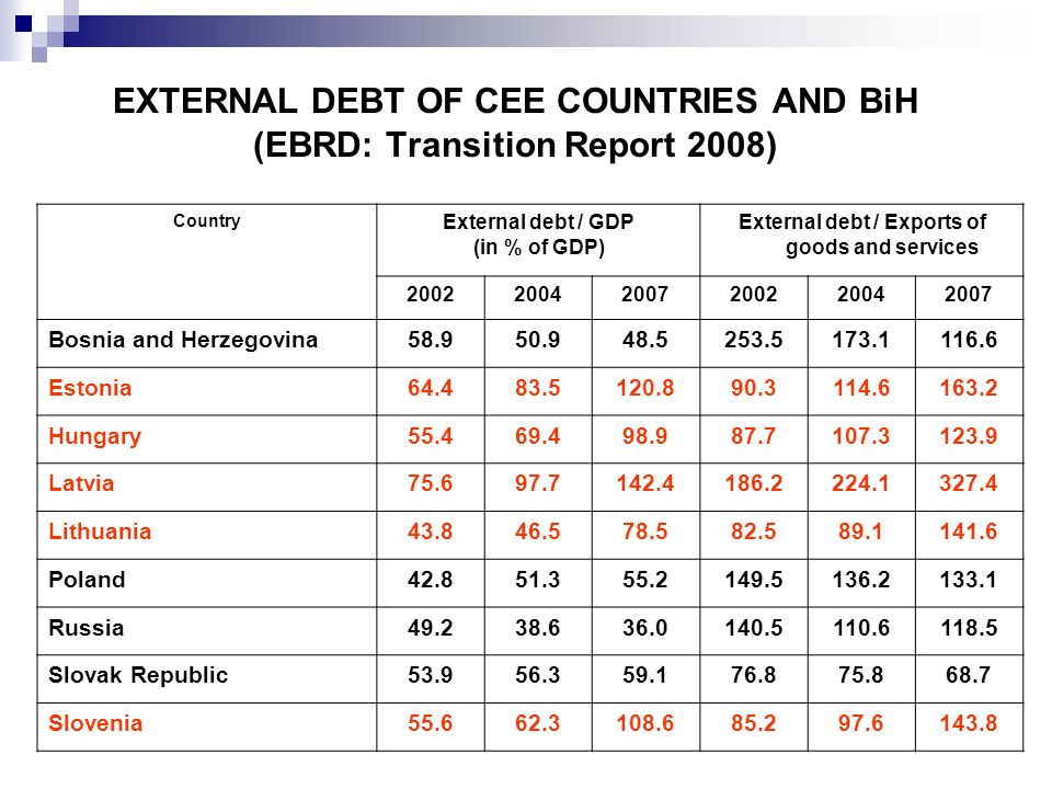 EXTERNAL DEBT OF CEE COUNTRIES AND BiH (EBRD: Transition Report 2008)