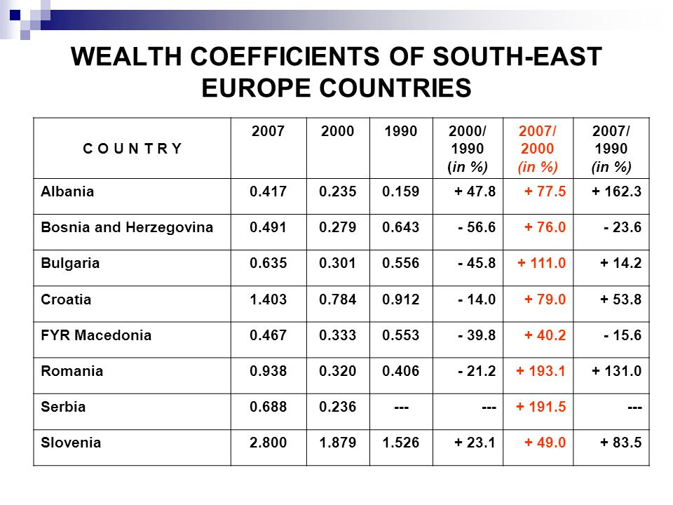 WEALTH COEFFICIENTS OF SOUTH-EAST EUROPE COUNTRIES
