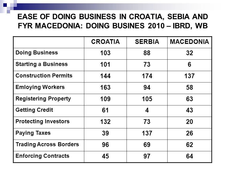 EASE OF DOING BUSINESS IN CROATIA, SEBIA AND FYR MACEDONIA: DOING BUSINES 2010 – IBRD, WB