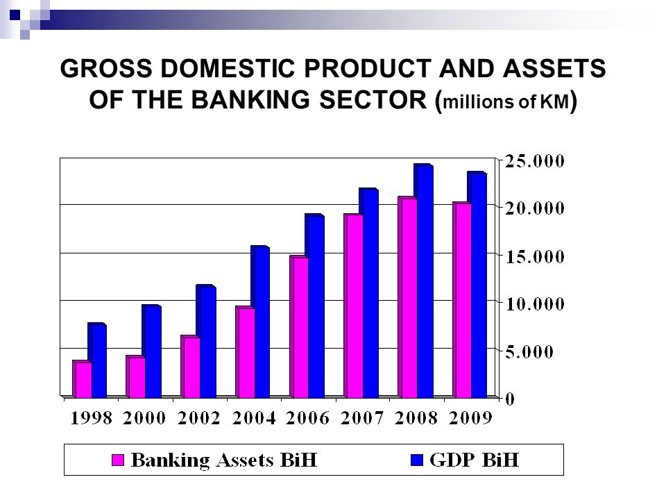 GROSS DOMESTIC PRODUCT AND ASSETS OF THE BANKING SECTOR (millions of KM)