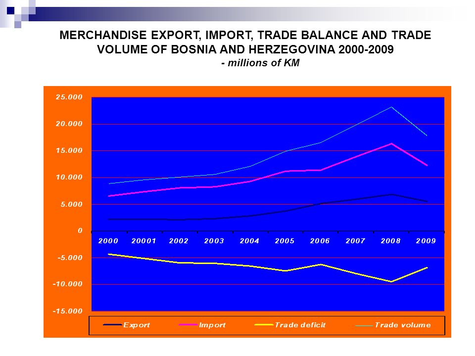 MERCHANDISE EXPORT, IMPORT, TRADE BALANCE AND TRADE VOLUME OF BOSNIA AND HERZEGOVINA 2000-2009