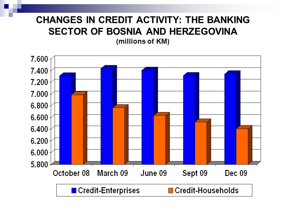 CHANGES IN CREDIT ACTIVITY: THE BANKING SECTOR OF BOSNIA AND HERZEGOVINA (millions of KM)
