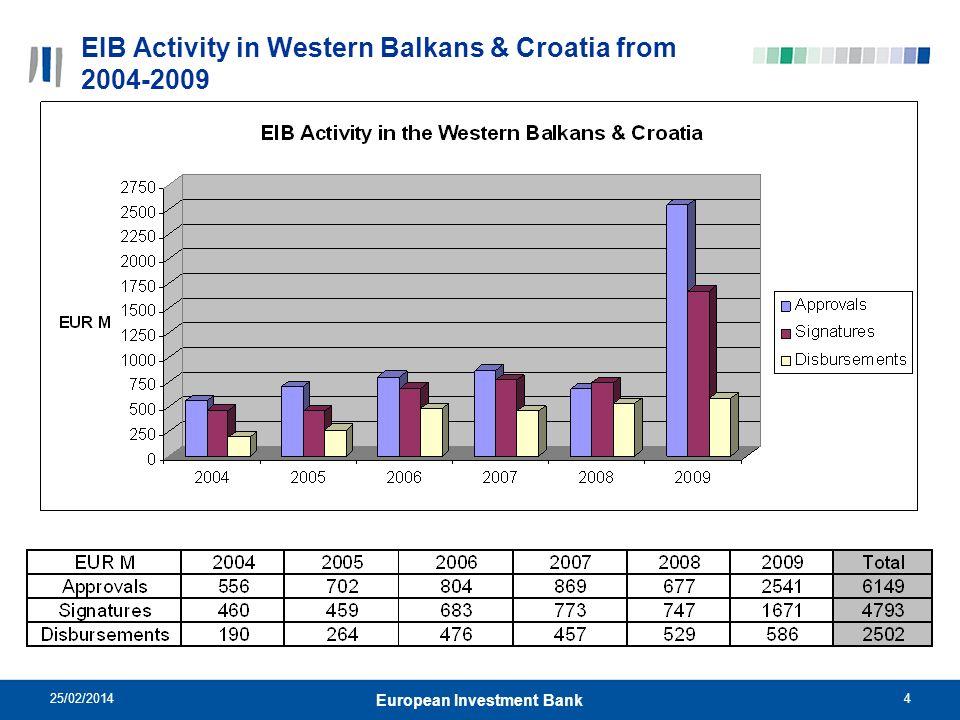 EIB Activity in Western Balkans & Croatia from 2004-2009