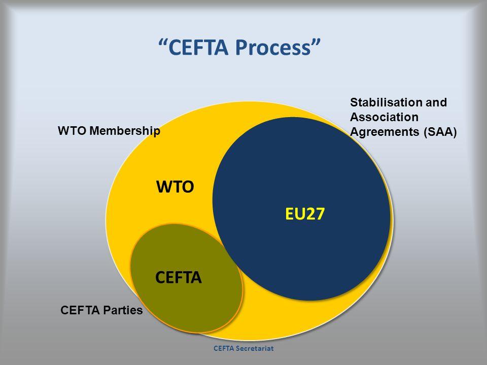 CEFTA Process WTO EU27 CEFTA