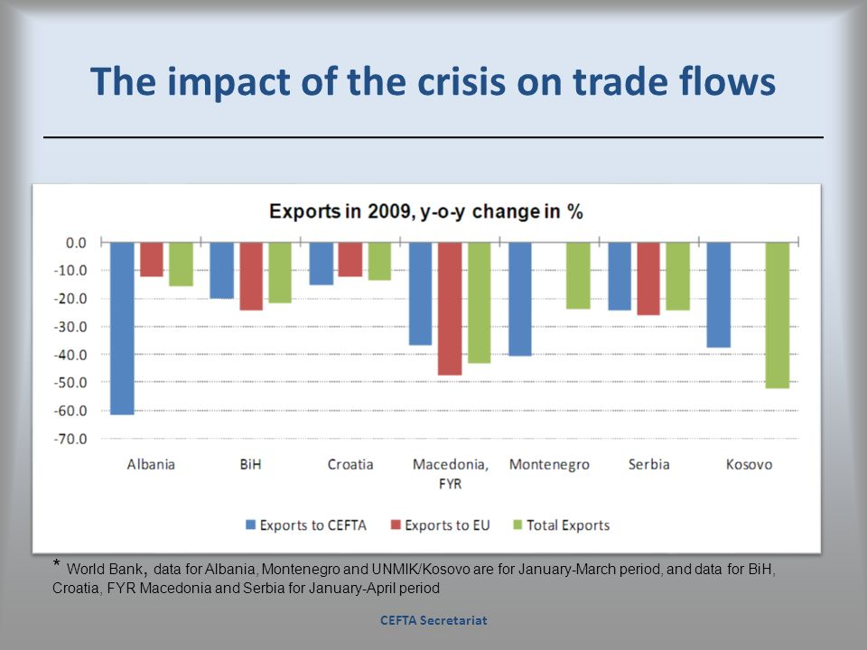 The impact of the crisis on trade flows