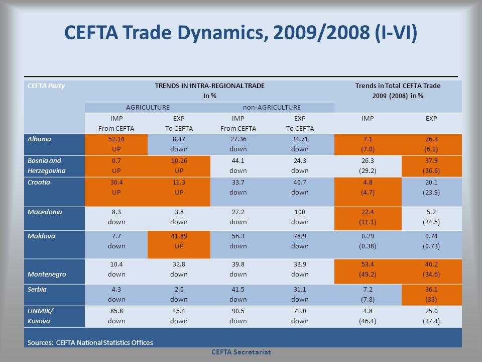 CEFTA Trade Dynamics, 2009/2008 (I-VI)