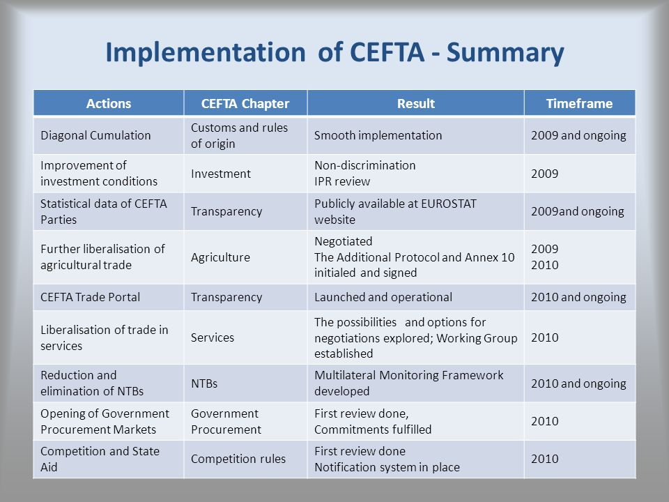 Implementation of CEFTA - Summary