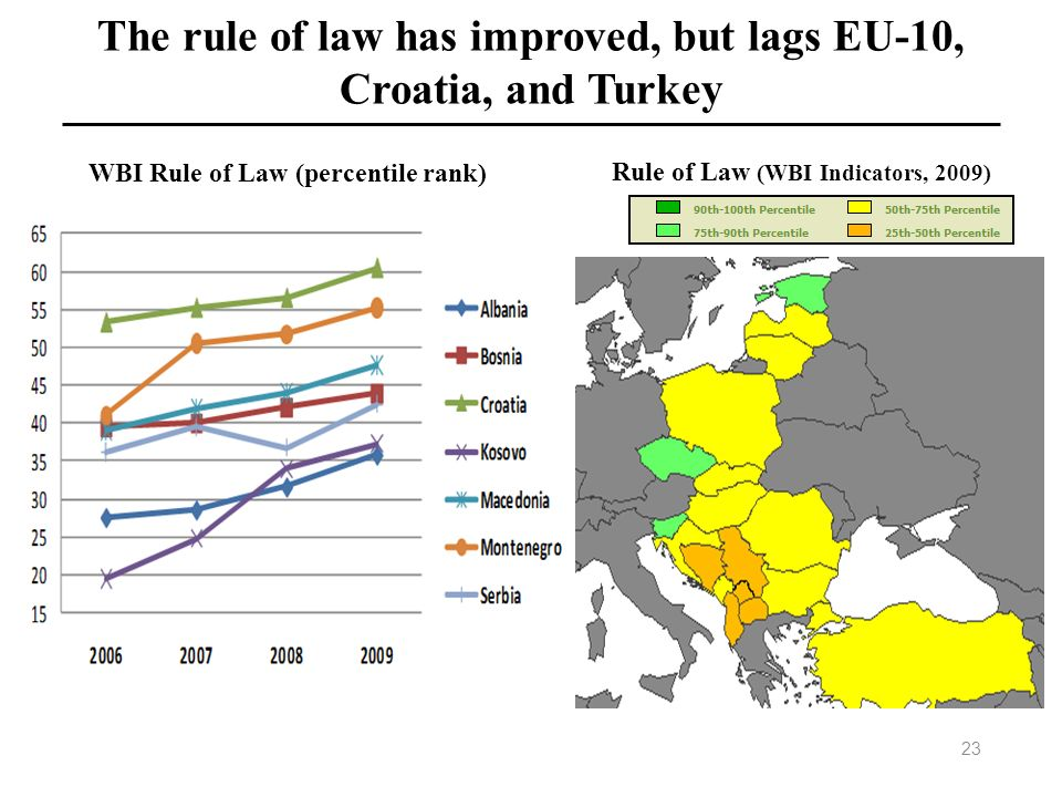 The rule of law has improved, but lags EU-10, Croatia, and Turkey