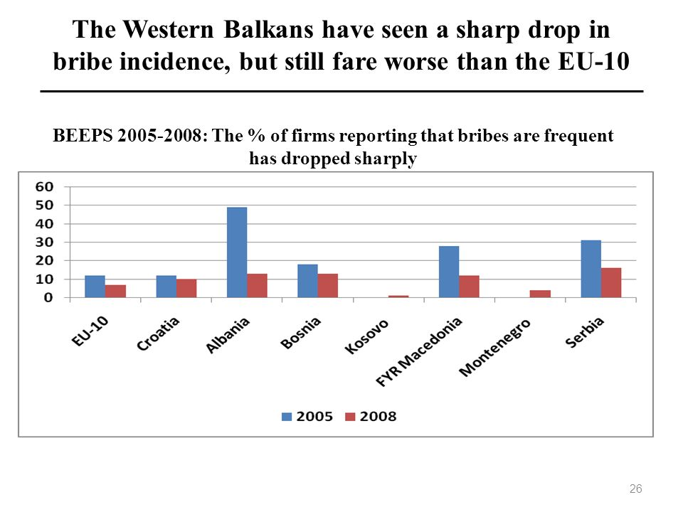 The Western Balkans have seen a sharp drop in bribe incidence, but still fare worse than the EU-10