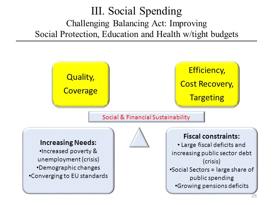 III. Social Spending Challenging Balancing Act: Improving Social Protection, Education and Health w/tight budgets