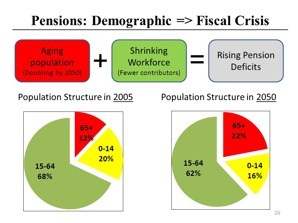 Pensions: Demographic => Fiscal Crisis