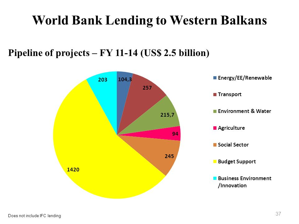 World Bank Lending to Western Balkans