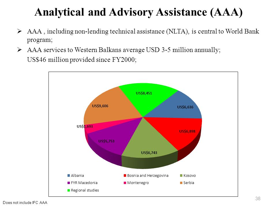 Analytical and Advisory Assistance (AAA)