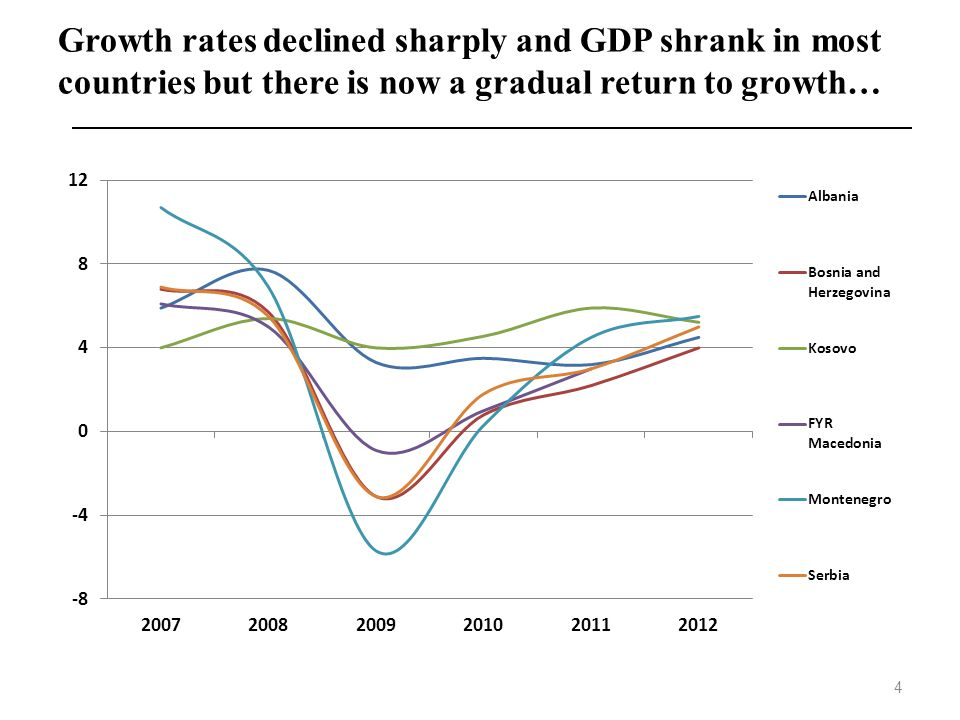 Growth rates declined sharply and GDP shrank in most countries but there is now a gradual return to growth…
