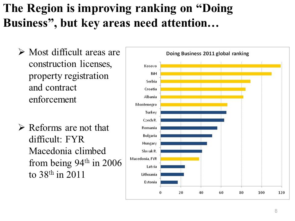The Region is improving ranking on Doing Business , but key areas need attention…