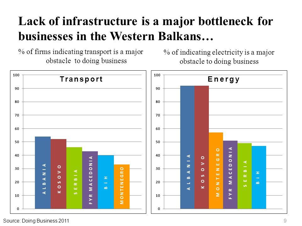 Lack of infrastructure is a major bottleneck for businesses in the Western Balkans…