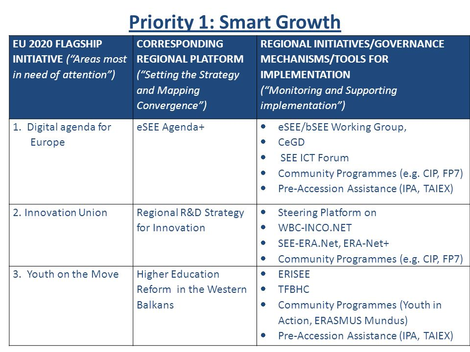 Priority 1: Smart Growth