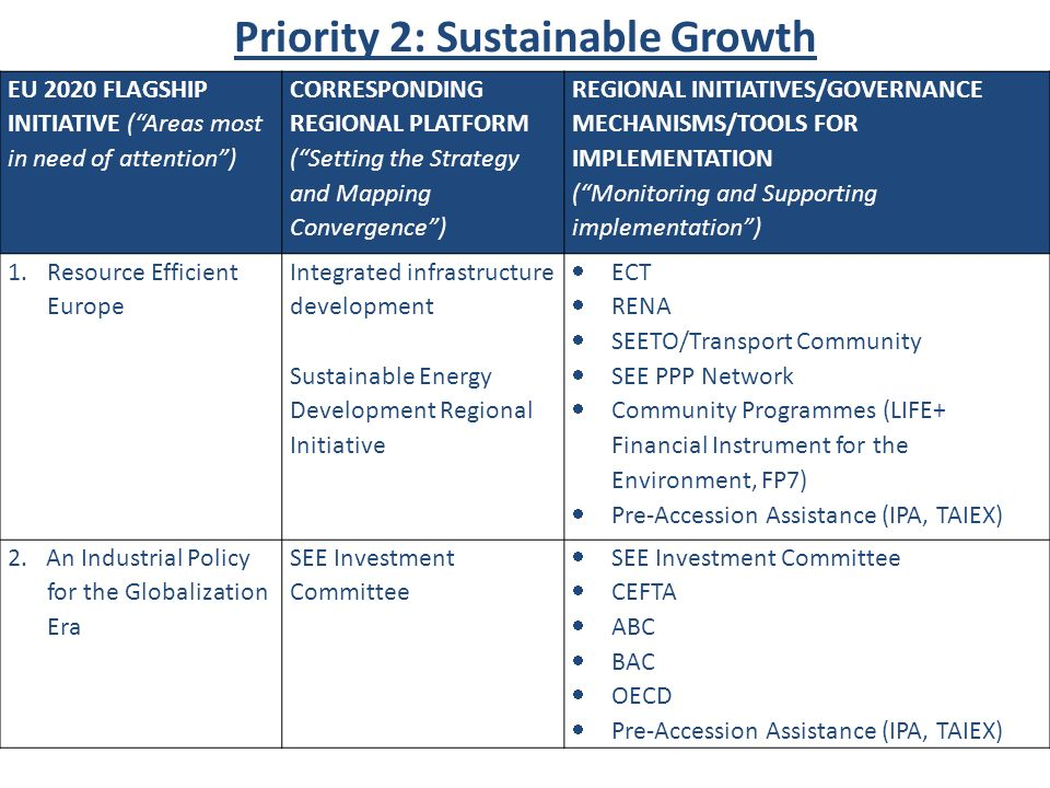Priority 2: Sustainable Growth