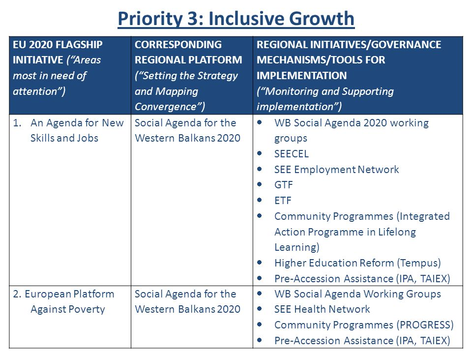 Priority 3: Inclusive Growth