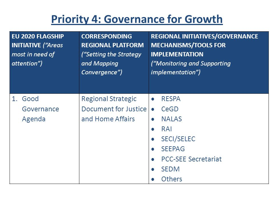 Priority 4: Governance for Growth