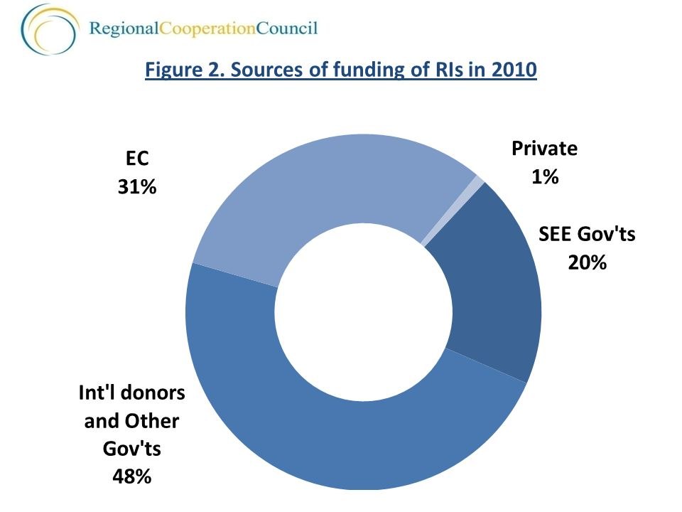 Figure 2. Sources of funding of RIs in 2010