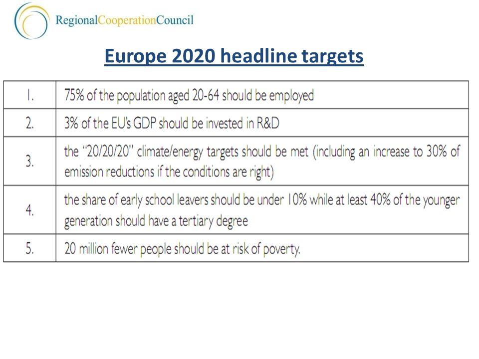 Europe 2020 headline targets
