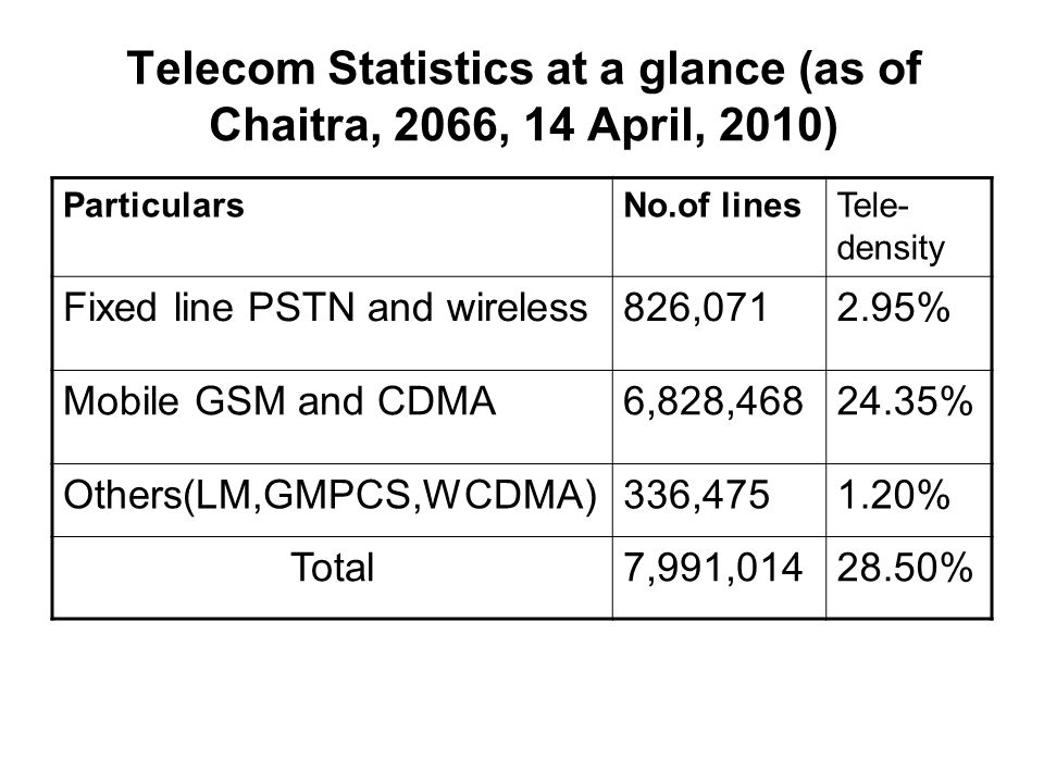 Telecom Statistics at a glance (as of Chaitra, 2066, 14 April, 2010)