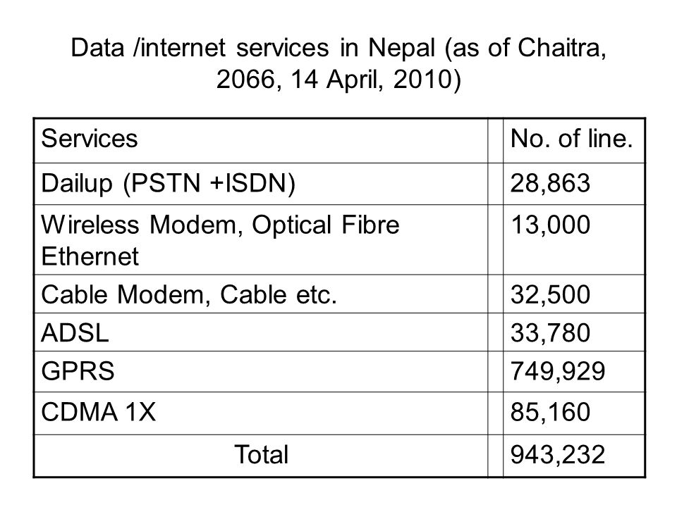 Data /internet services in Nepal (as of Chaitra, 2066, 14 April, 2010)