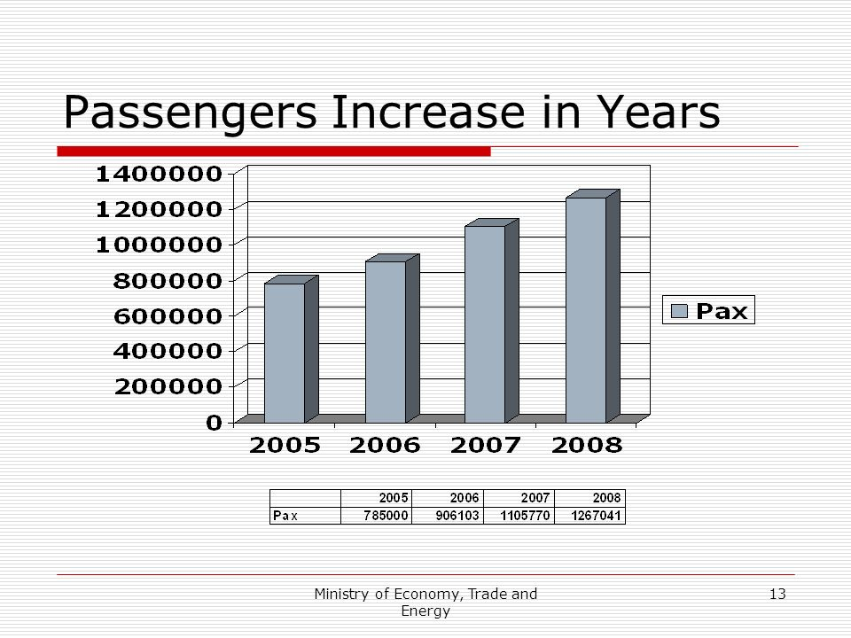 Passengers Increase in Years