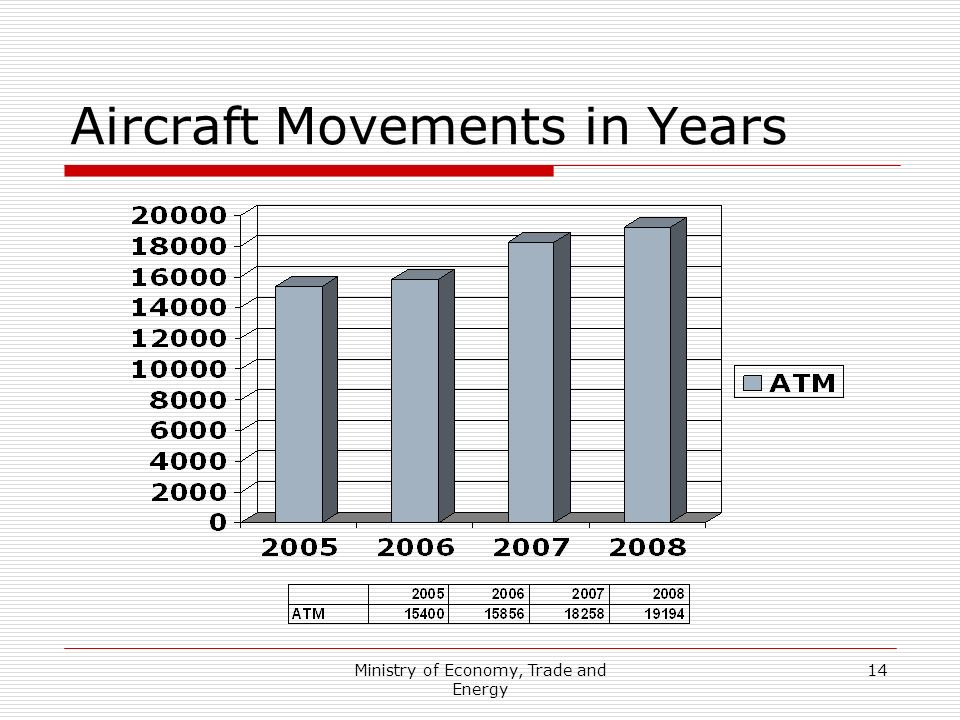 Aircraft Movements in Years