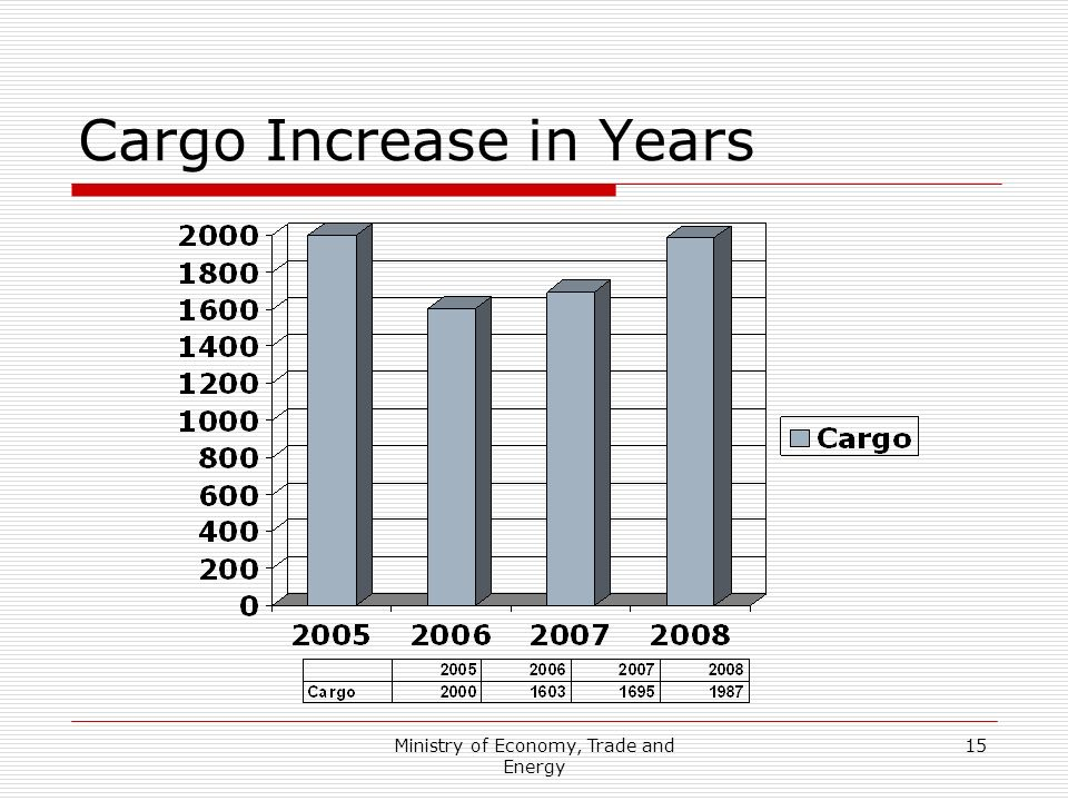 Cargo Increase in Years