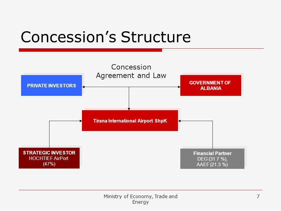 Concession's Structure