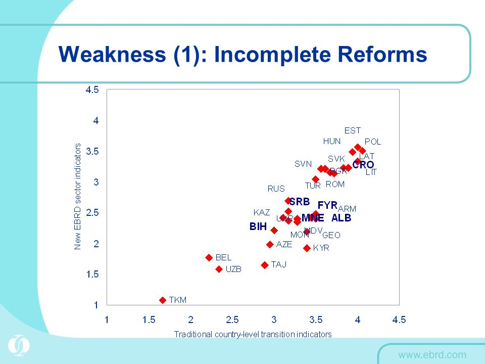 Weakness (1): Incomplete Reforms