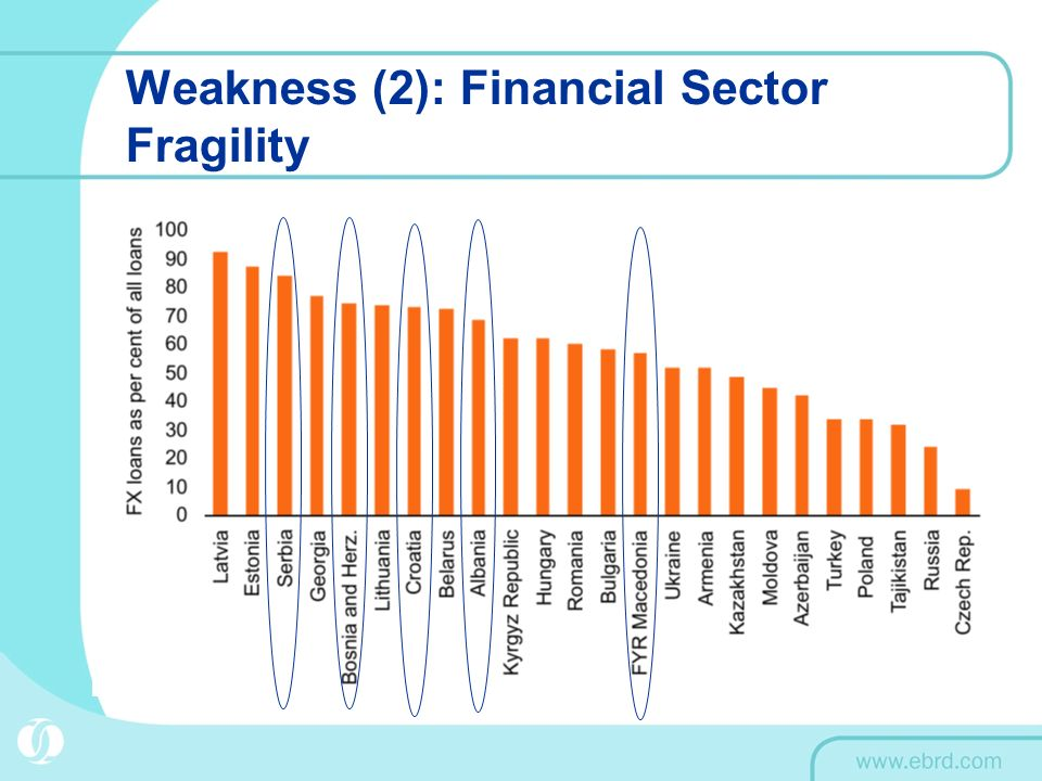 Weakness (2): Financial Sector Fragility