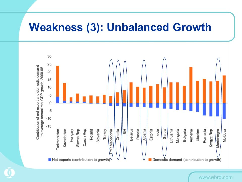 Weakness (3): Unbalanced Growth