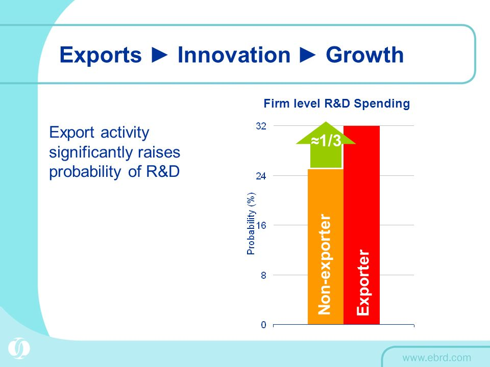 Exports ► Innovation ► Growth