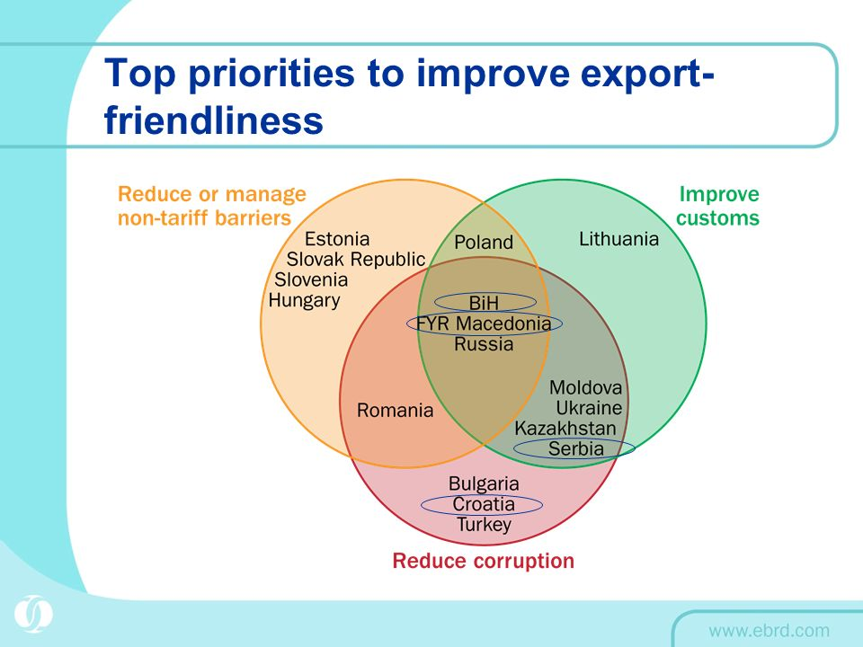Top priorities to improve export-friendliness
