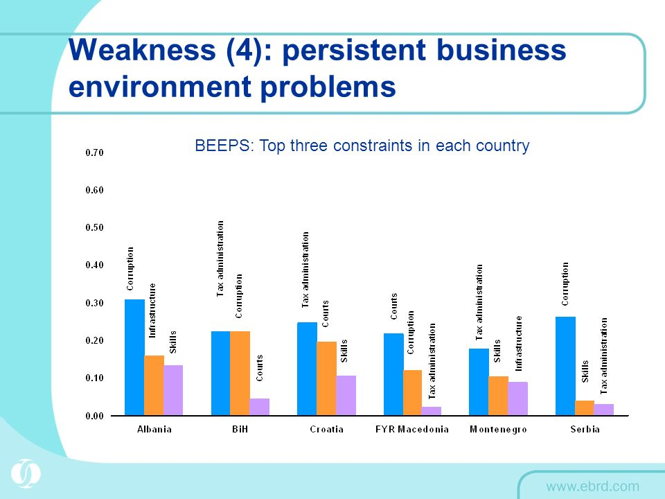 Weakness (4): persistent business environment problems