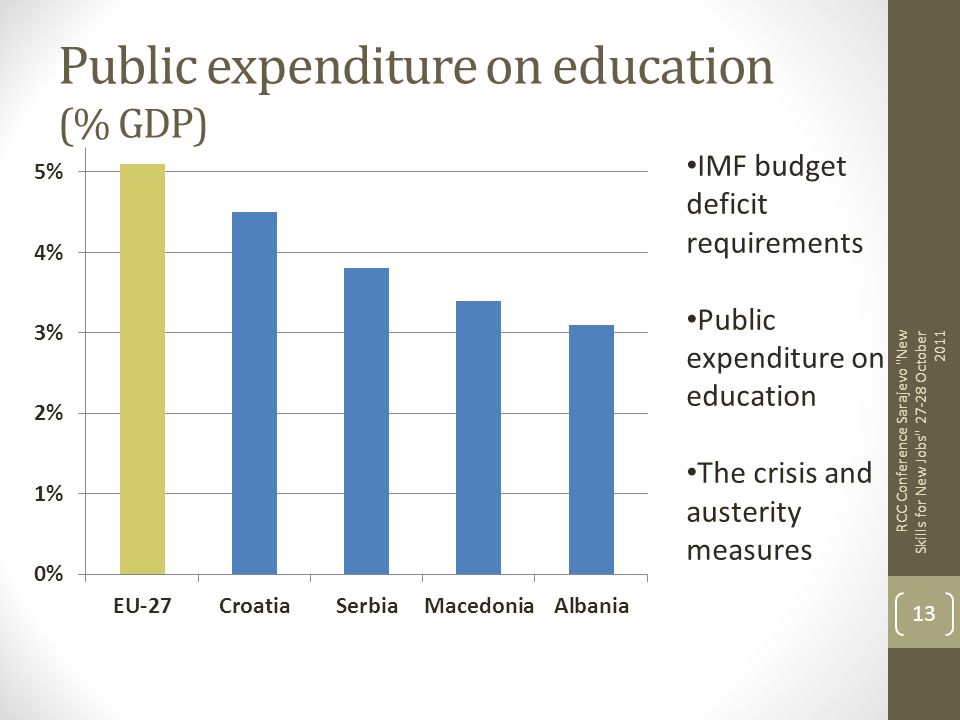 Public expenditure on education (% GDP)