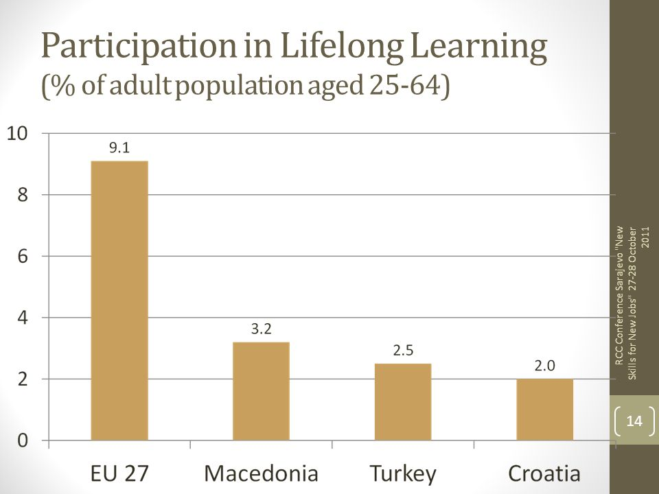 Participation in Lifelong Learning (% of adult population aged 25-64)