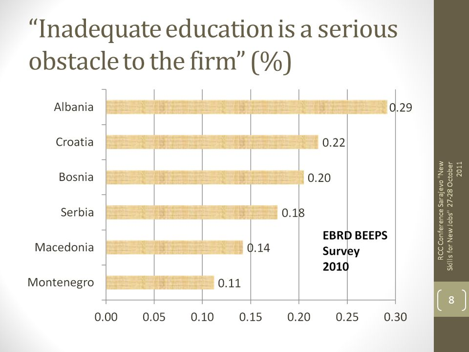 Inadequate education is a serious obstacle to the firm (%)