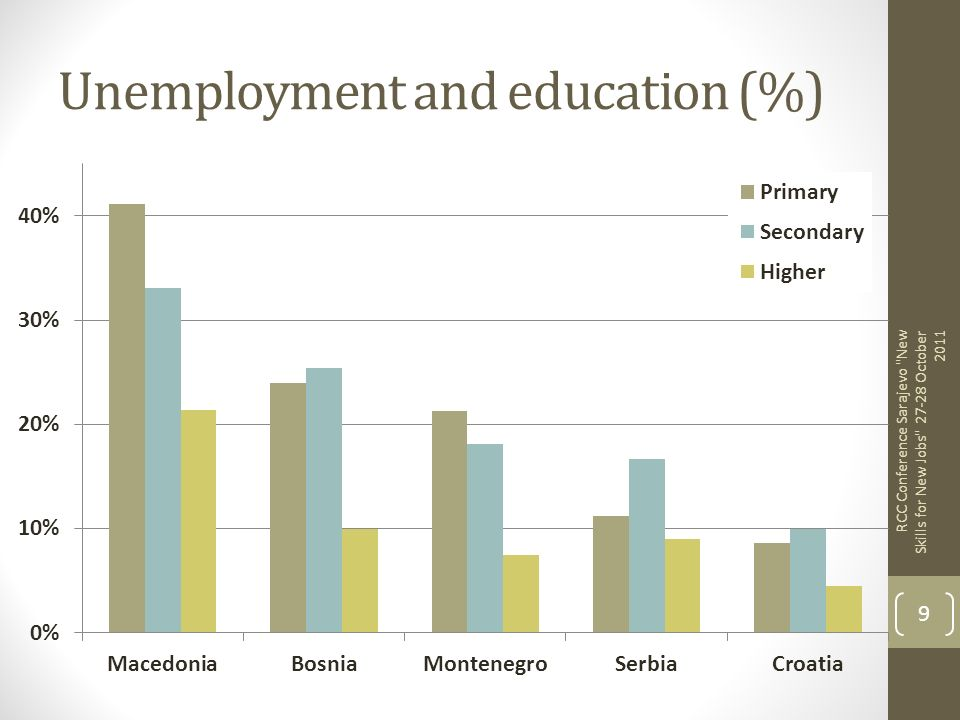 Unemployment and education (%)