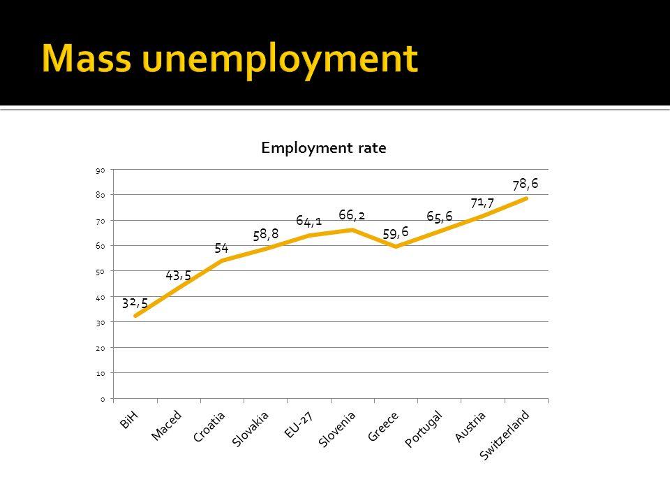 Mass unemployment