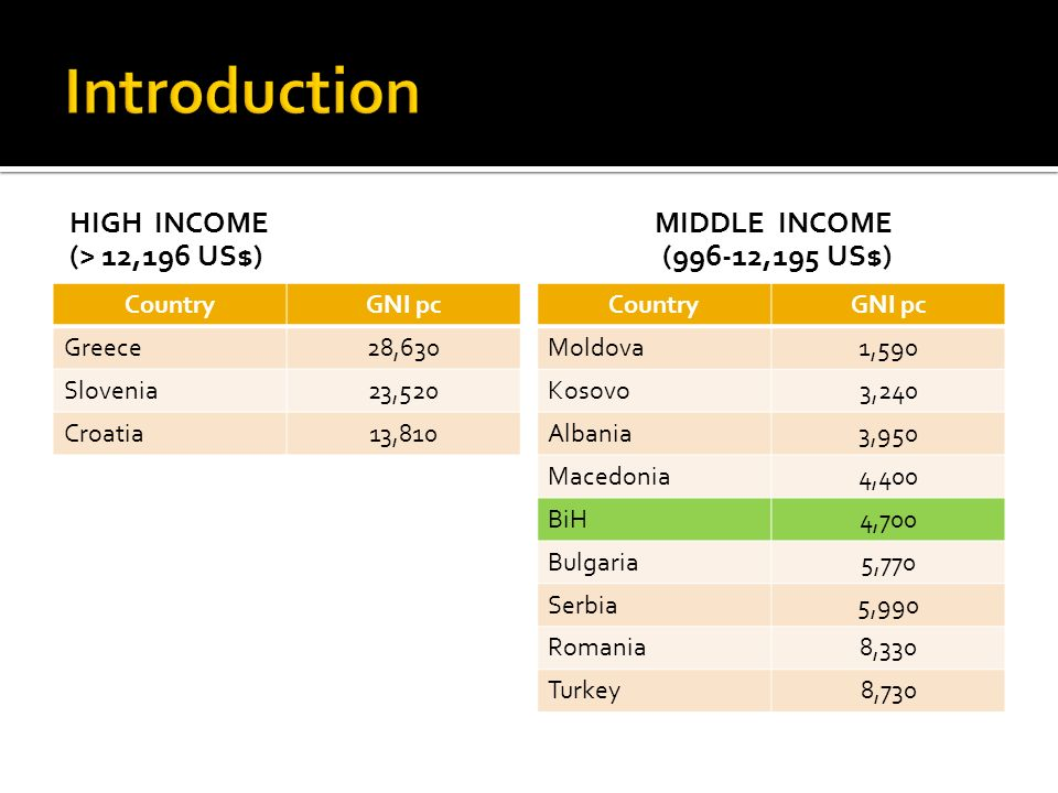 Introduction High income (> 12,196 US$) Middle income