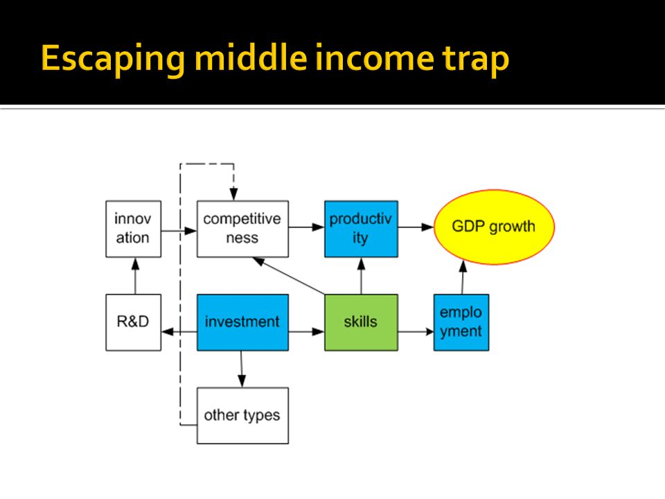 Escaping middle income trap