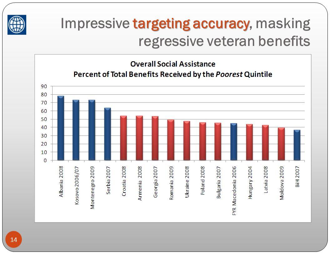 Impressive targeting accuracy, masking regressive veteran benefits